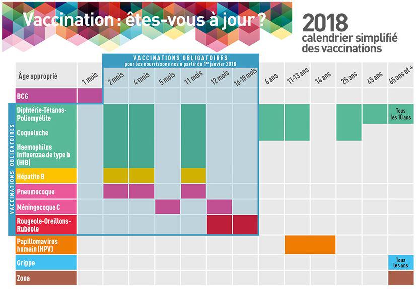 Calendrier Vaccins 2018